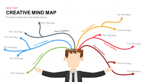 Mind Map Collaborative